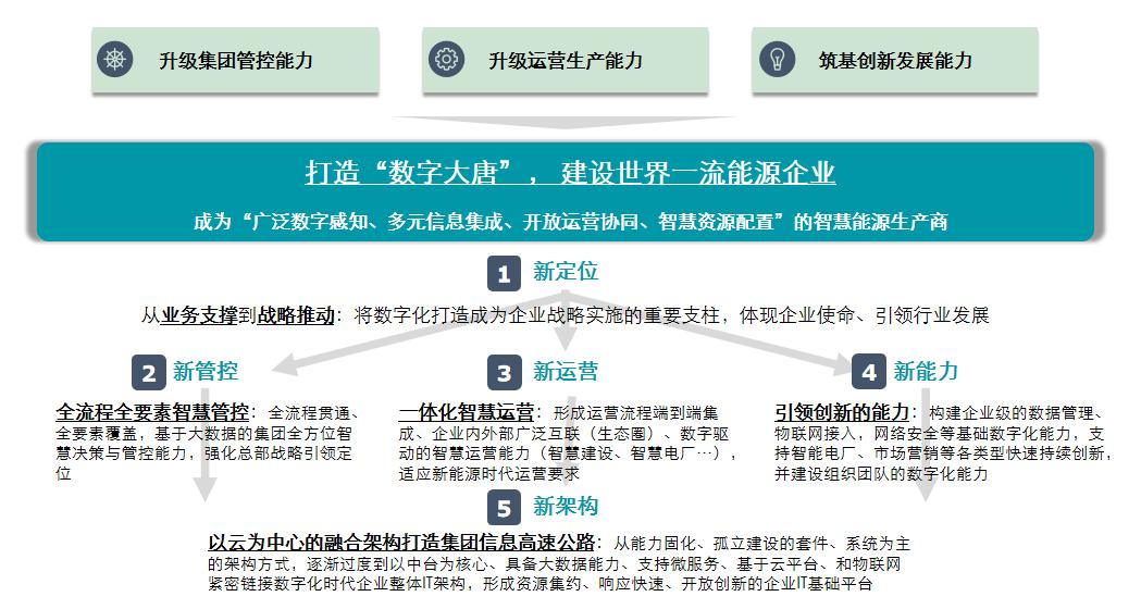 中国大唐:加快推进数字化转型 培育高质量发展新动能